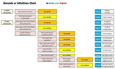 Gerunds and infinitives chart