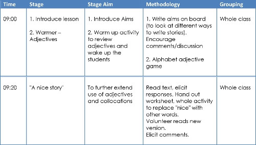 What should a lesson plan template look like?
