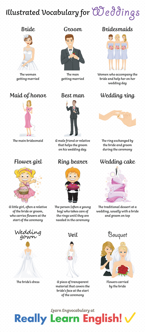 English Vocabulary For Weddings Illustrated. Click Here For Stepbystep Rules Stories And Exercises To Practice All English Tenses. Worksheet. Clothing Vocabulary Worksheet Pdf At Mspartners.co